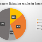 The chance of winning patent litigation in Japan is not so low – 44%!
